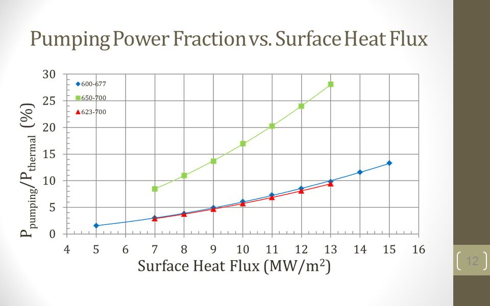 Pumping Power Fraction vs. Surface Heat Flux 12