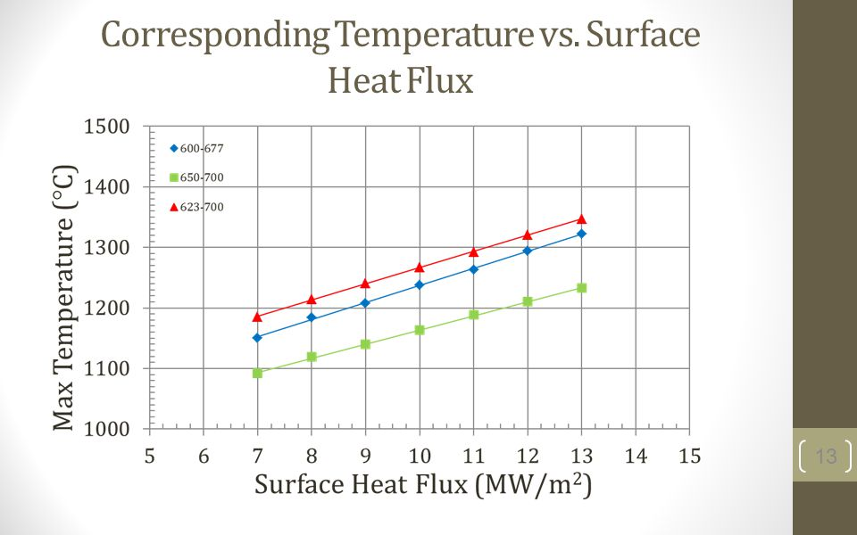 Corresponding Temperature vs. Surface Heat Flux 13