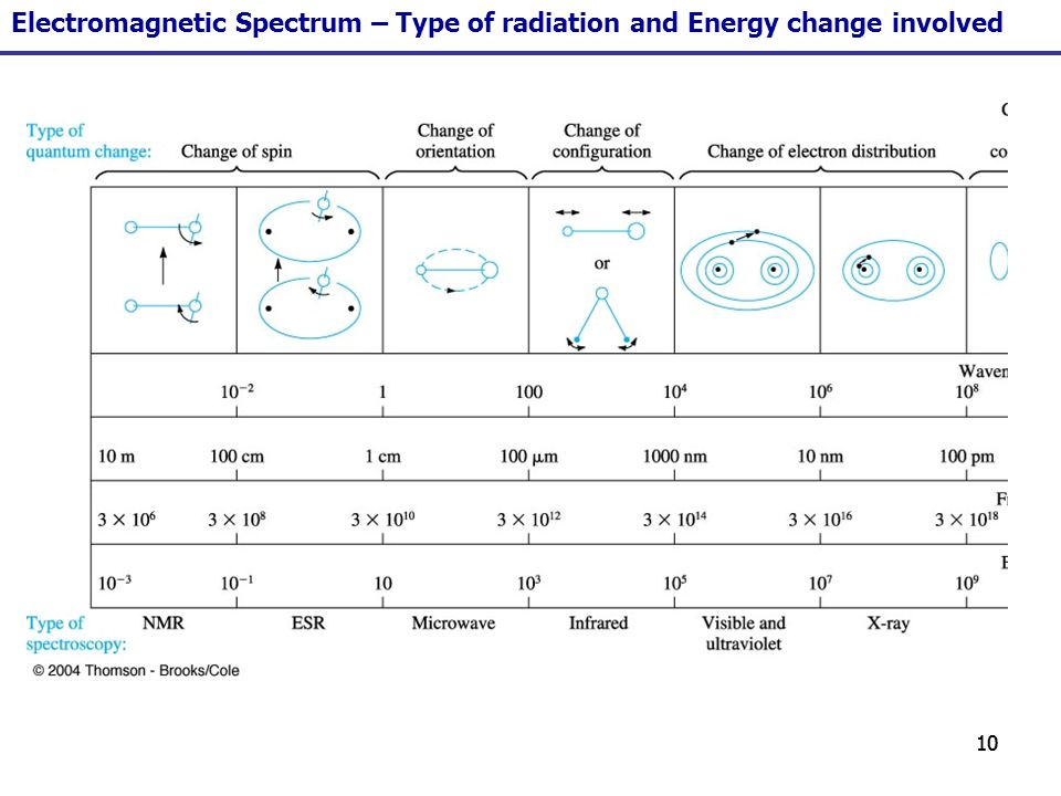 10 Electromagnetic Spectrum – Type of radiation and Energy change involved