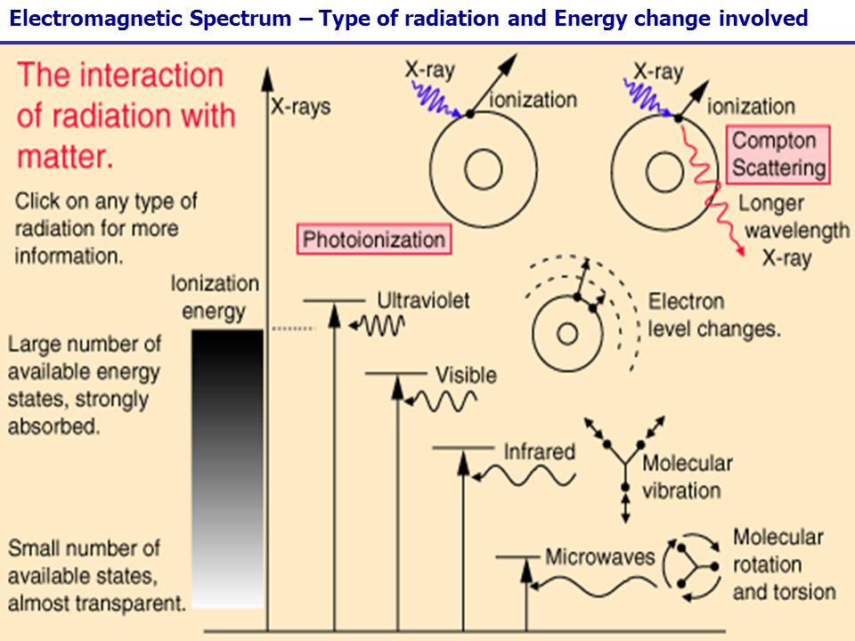 11 Electromagnetic Spectrum – Type of radiation and Energy change involved