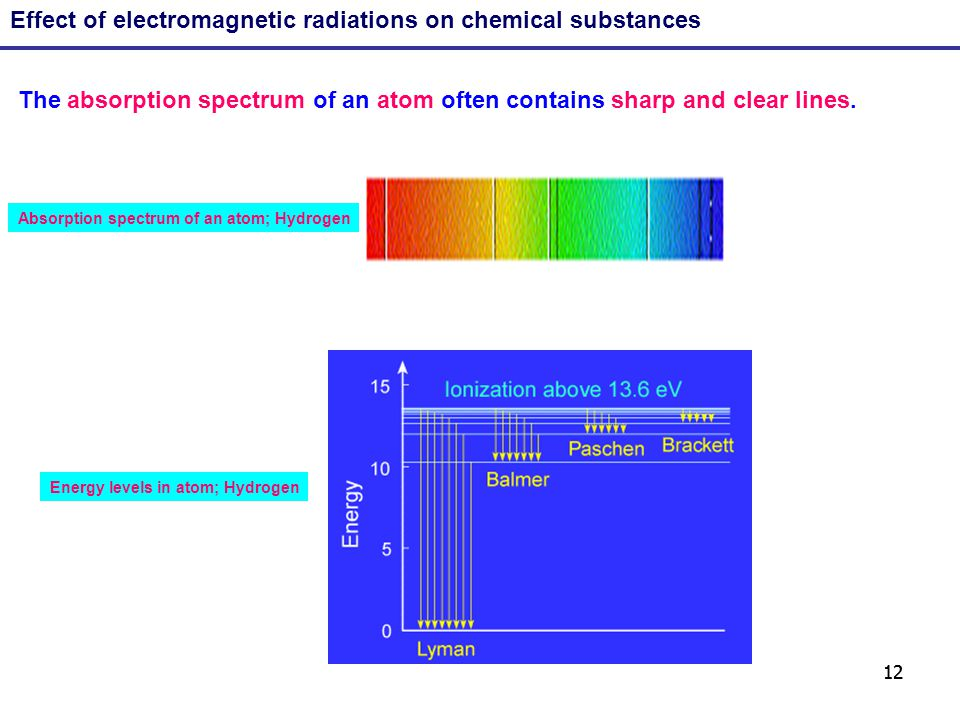 12 Effect of electromagnetic radiations on chemical substances The absorption spectrum of an atom often contains sharp and clear lines. Energy levels
