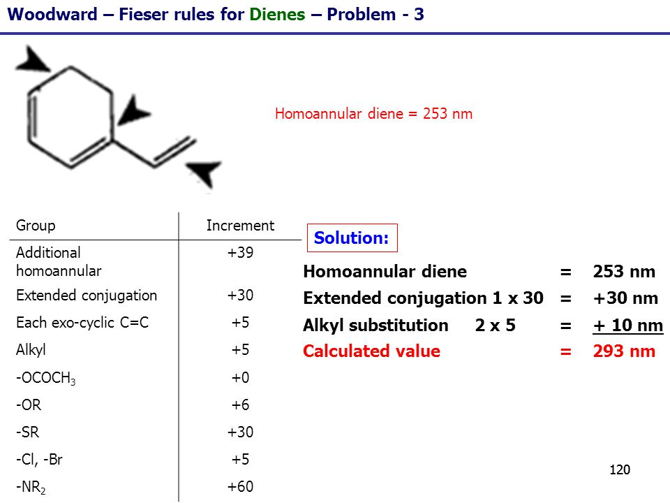120 Woodward – Fieser rules for Dienes – Problem - 3 GroupIncrement Additional homoannular +39 Extended conjugation+30 Each exo-cyclic C=C+5 Alkyl+5 -