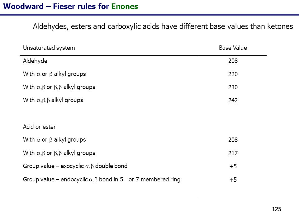 125 Woodward – Fieser rules for Enones Aldehydes, esters and carboxylic acids have different base values than ketones Unsaturated systemBase Value Ald