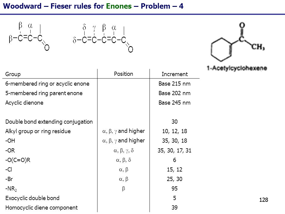 128 Woodward – Fieser rules for Enones – Problem – 4 GroupPositionIncrement 6-membered ring or acyclic enoneBase 215 nm 5-membered ring parent enoneBa