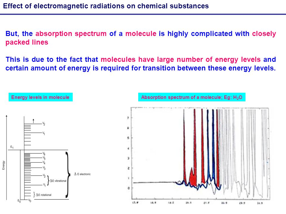 13 Effect of electromagnetic radiations on chemical substances But, the absorption spectrum of a molecule is highly complicated with closely packed li