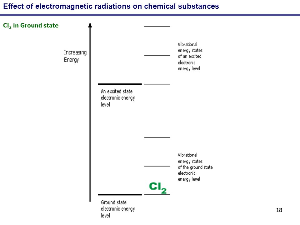 18 Effect of electromagnetic radiations on chemical substances Cl 2 in Ground state
