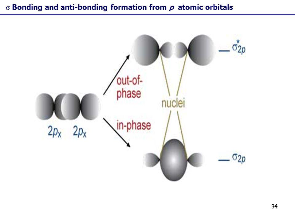 34 Bonding and anti-bonding formation from p atomic orbitals