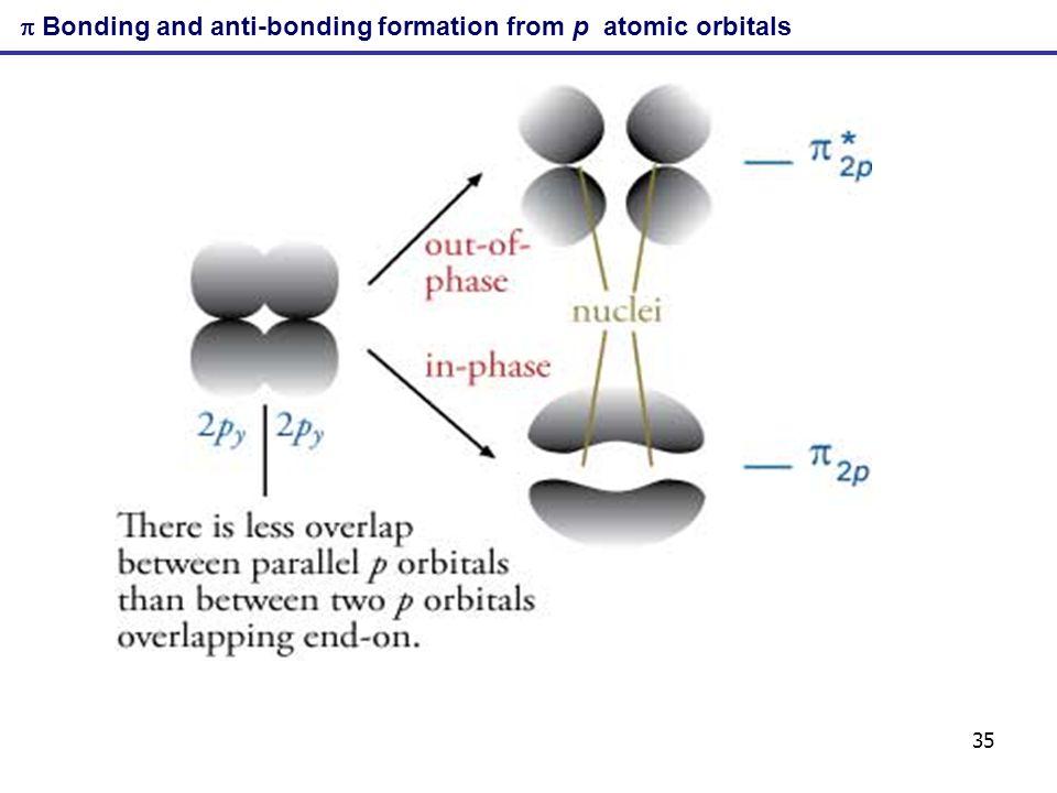 35 Bonding and anti-bonding formation from p atomic orbitals
