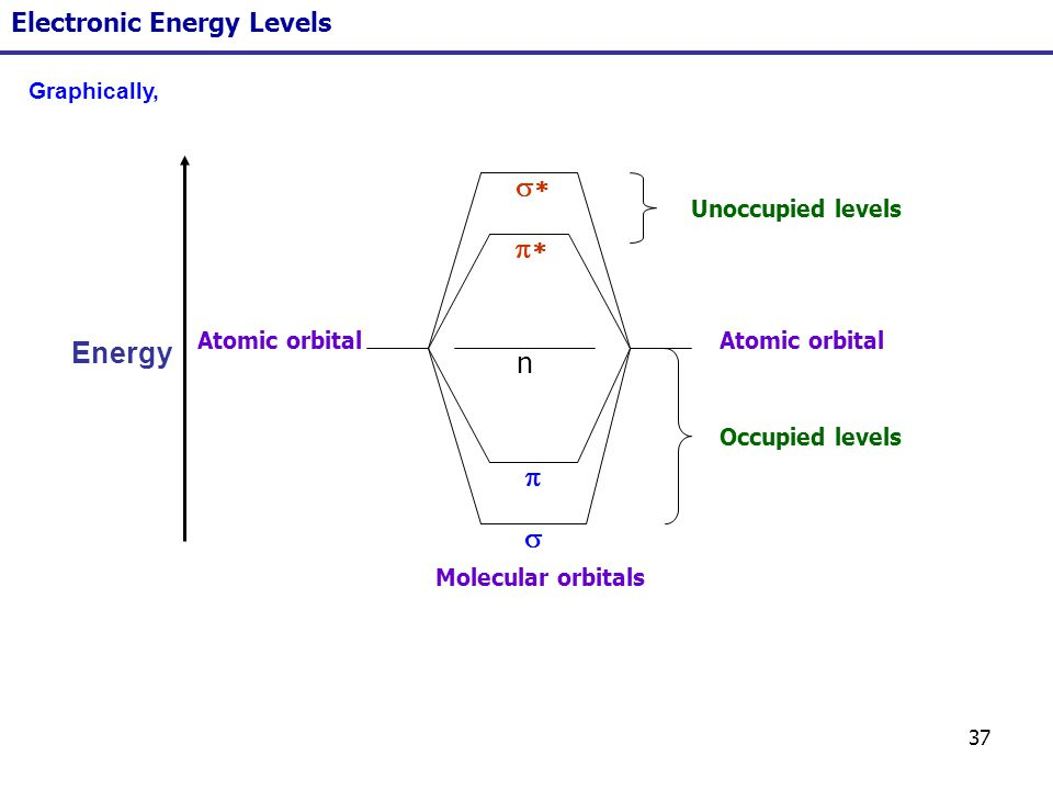 37 Electronic Energy Levels Energy n Atomic orbital Molecular orbitals Occupied levels Unoccupied levels Graphically,