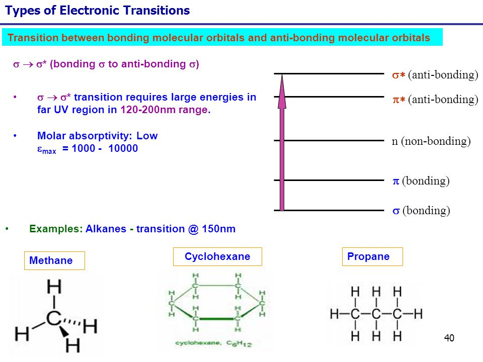 40 Types of Electronic Transitions (bonding) n (non-bonding) (anti-bonding) * (bonding to anti-bonding ) * transition requires large energies in far U