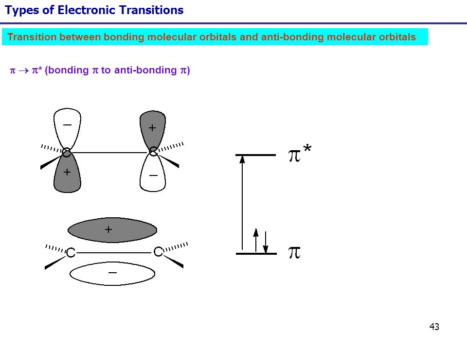 43 Types of Electronic Transitions * (bonding to anti-bonding ) Transition between bonding molecular orbitals and anti-bonding molecular orbitals