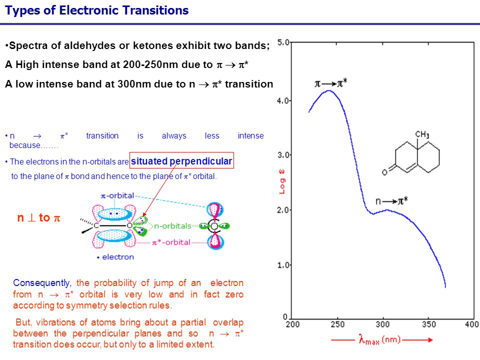 47 Types of Electronic Transitions Spectra of aldehydes or ketones exhibit two bands; A High intense band at 200-250nm due to * A low intense band at