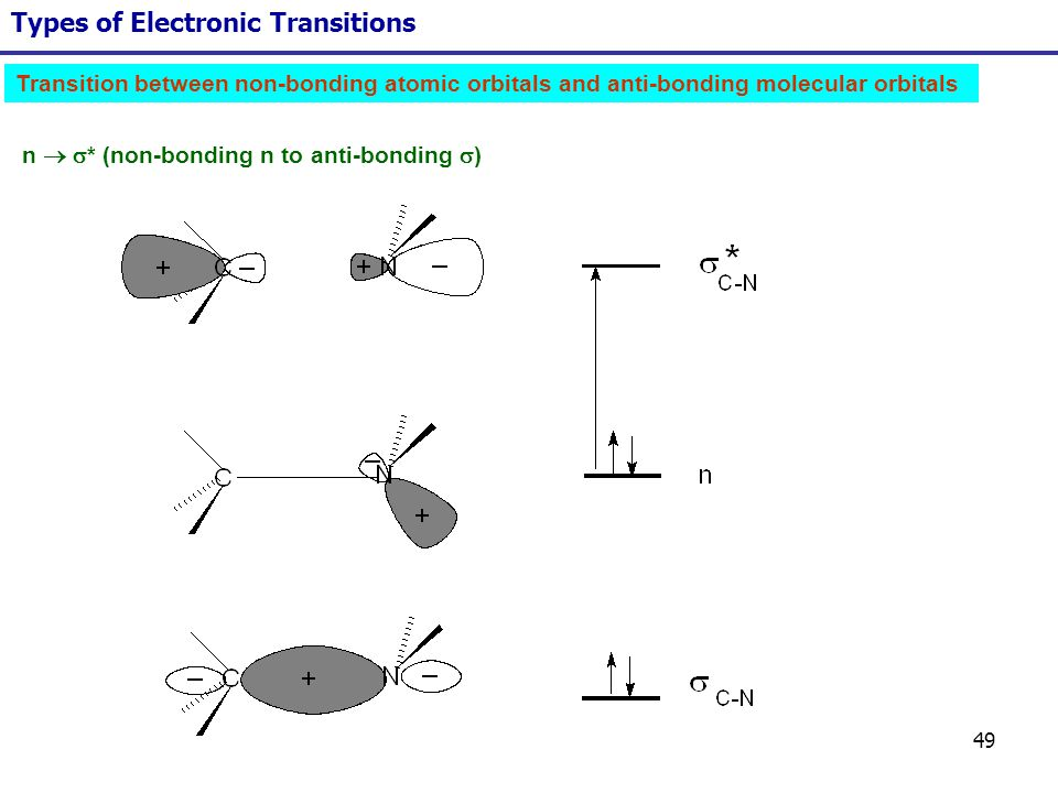 49 Types of Electronic Transitions Transition between non-bonding atomic orbitals and anti-bonding molecular orbitals n * (non-bonding n to anti-bondi