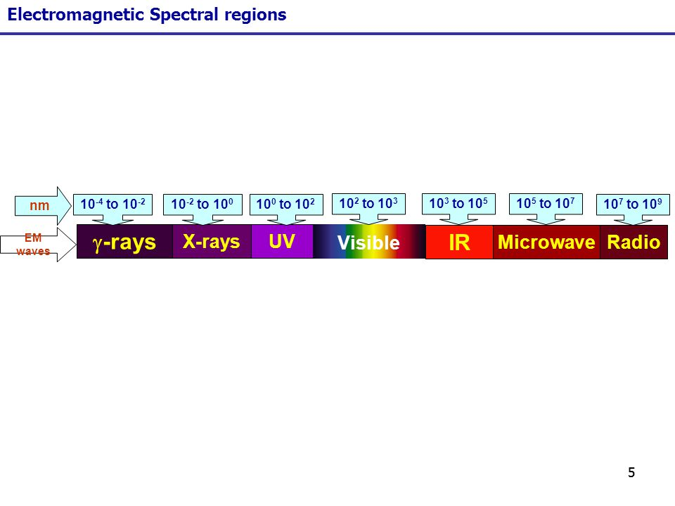 55 UVX-rays IR -rays RadioMicrowave Visible nm EM waves 10 -4 to 10 -2 10 -2 to 10 0 10 0 to 10 2 10 2 to 10 3 10 3 to 10 5 10 5 to 10 7 10 7 to 10 9