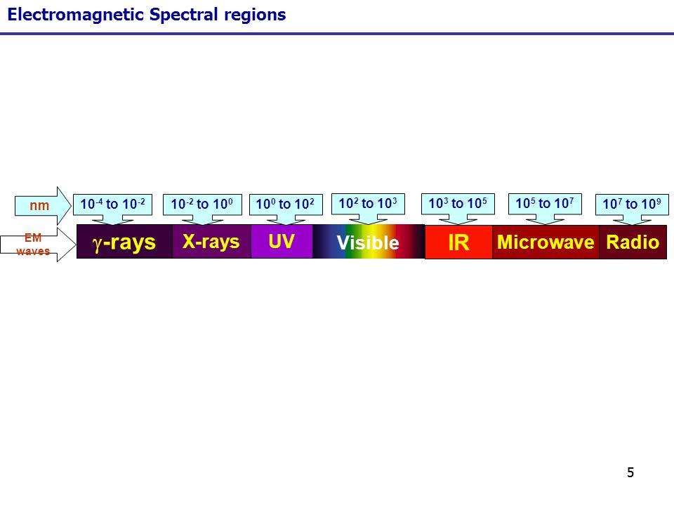 66 Electromagnetic Spectrum E = h h – Plancks constant www.spectroscopyNOW.com