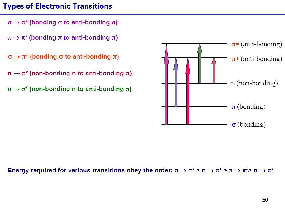 50 (bonding) n (non-bonding) (anti-bonding) Types of Electronic Transitions * (bonding to anti-bonding ) n * (non-bonding n to anti-bonding ) * (bondi