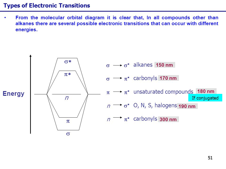 51 From the molecular orbital diagram it is clear that, In all compounds other than alkanes there are several possible electronic transitions that can