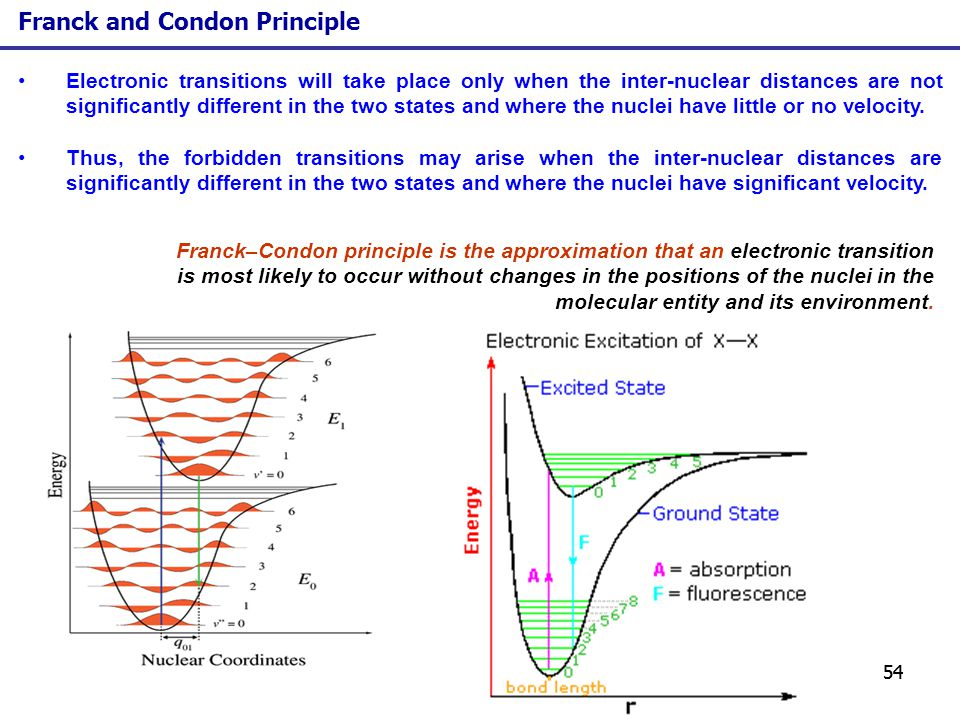 54 Electronic transitions will take place only when the inter-nuclear distances are not significantly different in the two states and where the nuclei