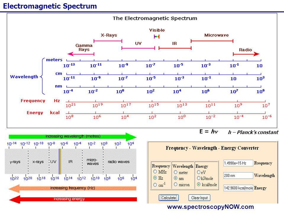 77 The Electromagnetic wave lengths & Some examples