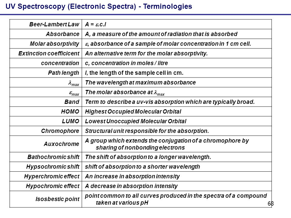 68 UV Spectroscopy (Electronic Spectra) - Terminologies Beer-Lambert Law A =.c.l AbsorbanceA, a measure of the amount of radiation that is absorbed Mo