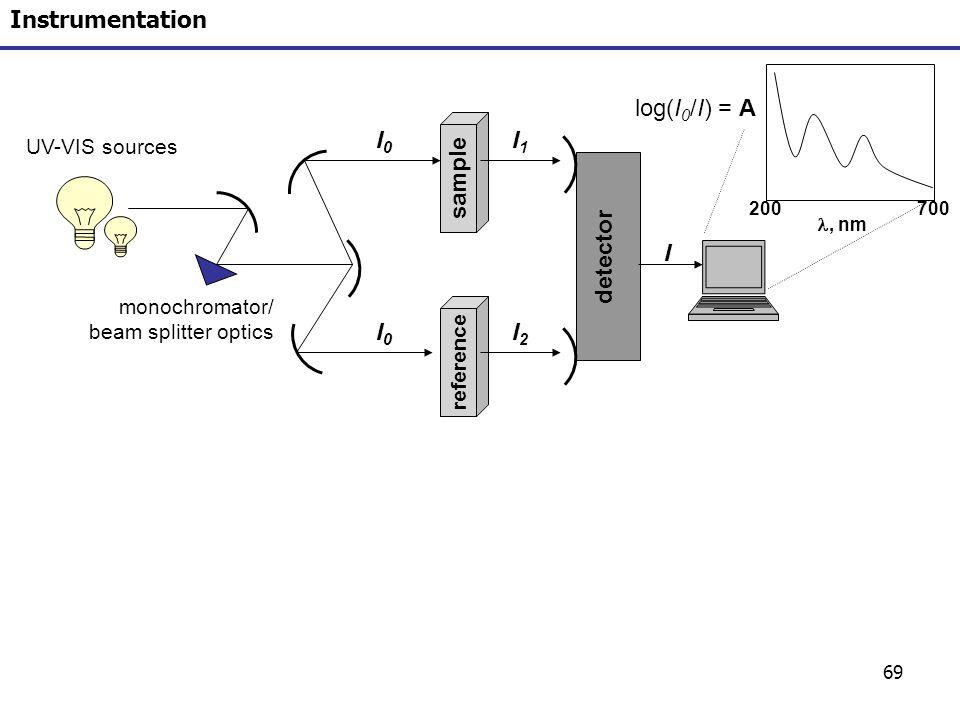 69 Instrumentation sample reference detector I0I0 I0I0 I2I2 I1I1 log(I 0 /I) = A 200700, nm monochromator/ beam splitter optics UV-VIS sources I