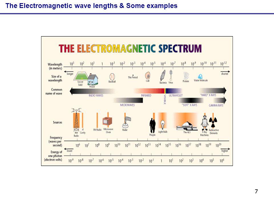 88 Electromagnetic radiation sources EM radiationSpectral methodRadiation source Gamma raysGamma spec.gamma-emitting nuclides X-raysX-ray spec.