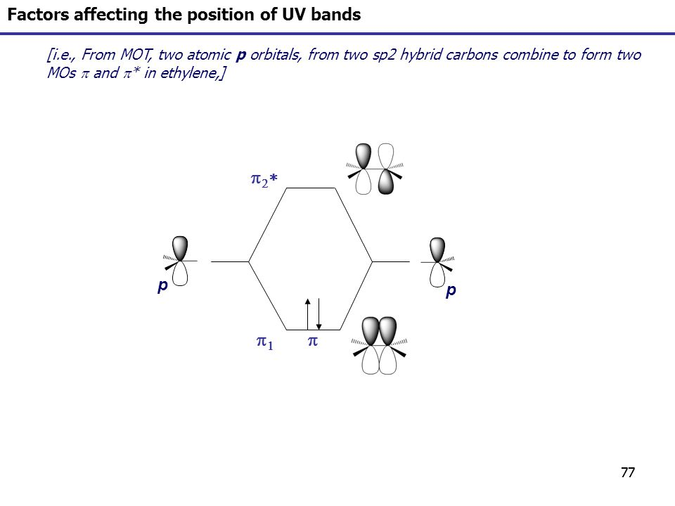 77 [i.e., From MOT, two atomic p orbitals, from two sp2 hybrid carbons combine to form two MOs and * in ethylene,] Factors affecting the position of U