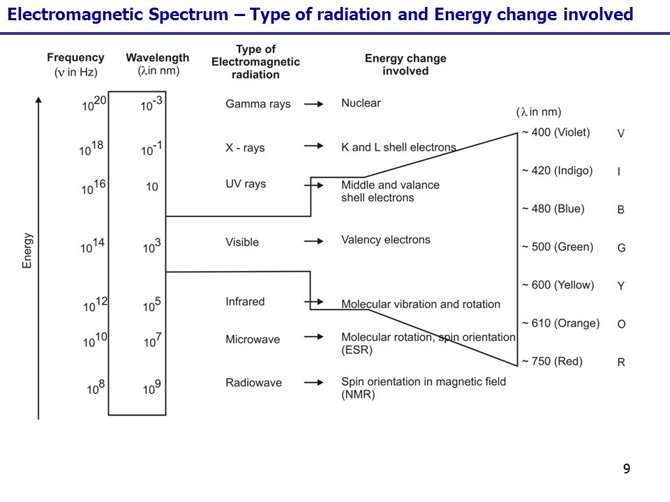 80 E for the HOMO LUMO transition is REDUCED = 176 kcal/mole 136 kcal/mole Factors affecting the position of UV bands - 2.