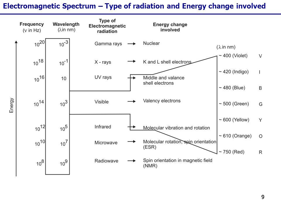 20 The Ultraviolet region [10 – 800nm] The Ultraviolet region may be divided as follows, 1.