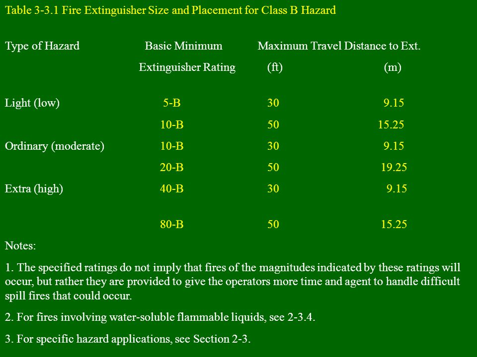 Table 3-3.1 Fire Extinguisher Size and Placement for Class B Hazard Type of Hazard Basic Minimum Maximum Travel Distance to Ext. Extinguisher Rating (