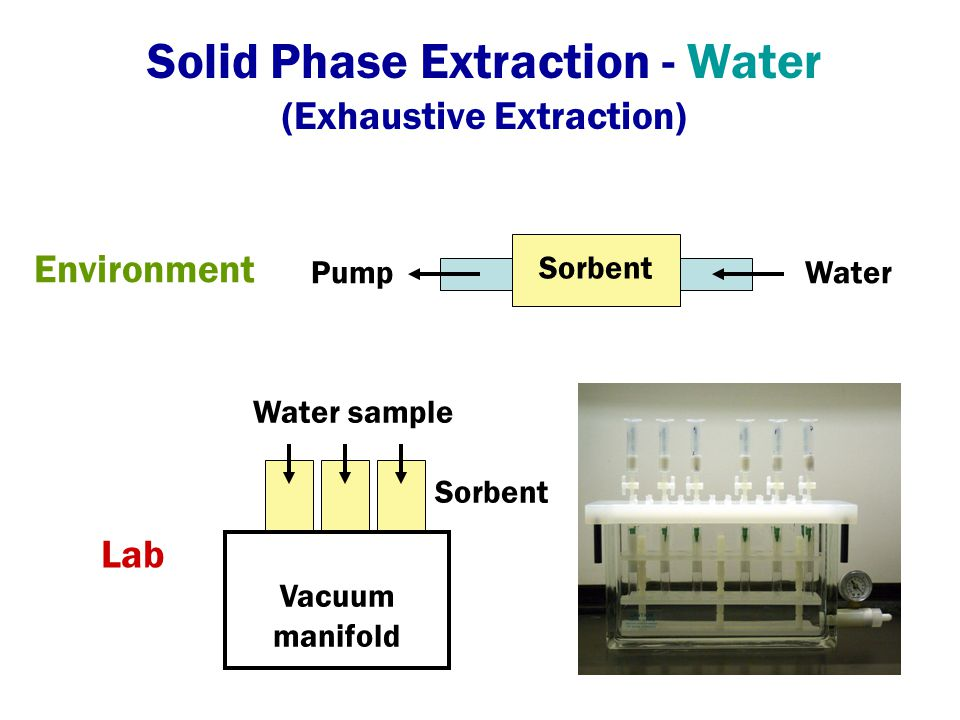 Silica-based stationary phase Similar to LC phase - C18 most common Limited pH stability Finicky to handle Polymeric Stable from pH 1-14 Not finicky Sorbents Solid Phase Extraction - Water (Exhaustive Extraction)