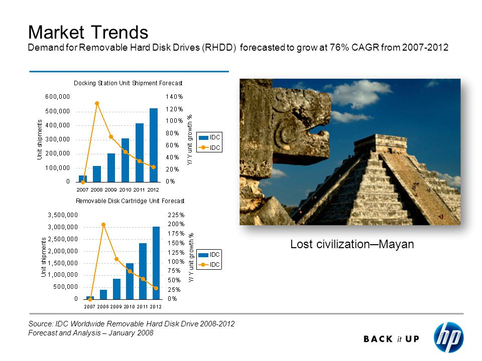 Market Trends Demand for Removable Hard Disk Drives (RHDD) forecasted to grow at 76% CAGR from 2007-2012 Source: IDC Worldwide Removable Hard Disk Drive 2008-2012 Forecast and Analysis – January 2008 Lost civilizationMayan