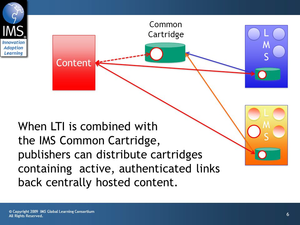 © Copyright 2009 IMS Global Learning Consortium All Rights Reserved. 6 LMSLMS LMSLMS Content Common Cartridge LMSLMS LMSLMS When LTI is combined with