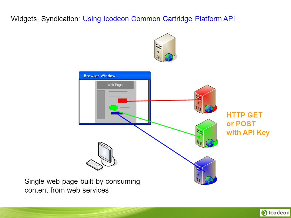 Widgets, Syndication: Using Icodeon Common Cartridge Platform API Single web page built by consuming content from web services HTTP GET or POST with API Key