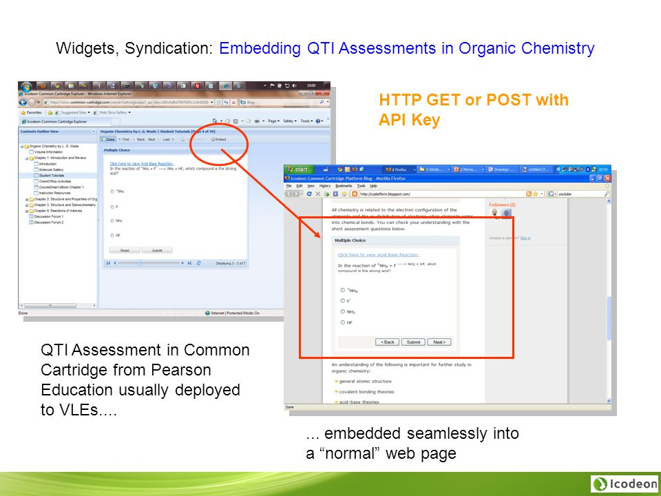 Widgets, Syndication: Embedding QTI Assessments in Organic Chemistry QTI Assessment in Common Cartridge from Pearson Education usually deployed to VLEs.......