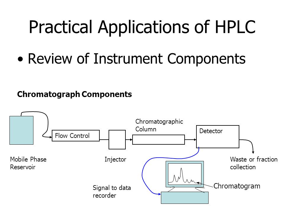 Practical Applications of HPLC Review of Instrument Components Chromatograph Components Mobile Phase Reservoir Flow Control Injector Chromatographic Column Detector Waste or fraction collection Signal to data recorder Chromatogram