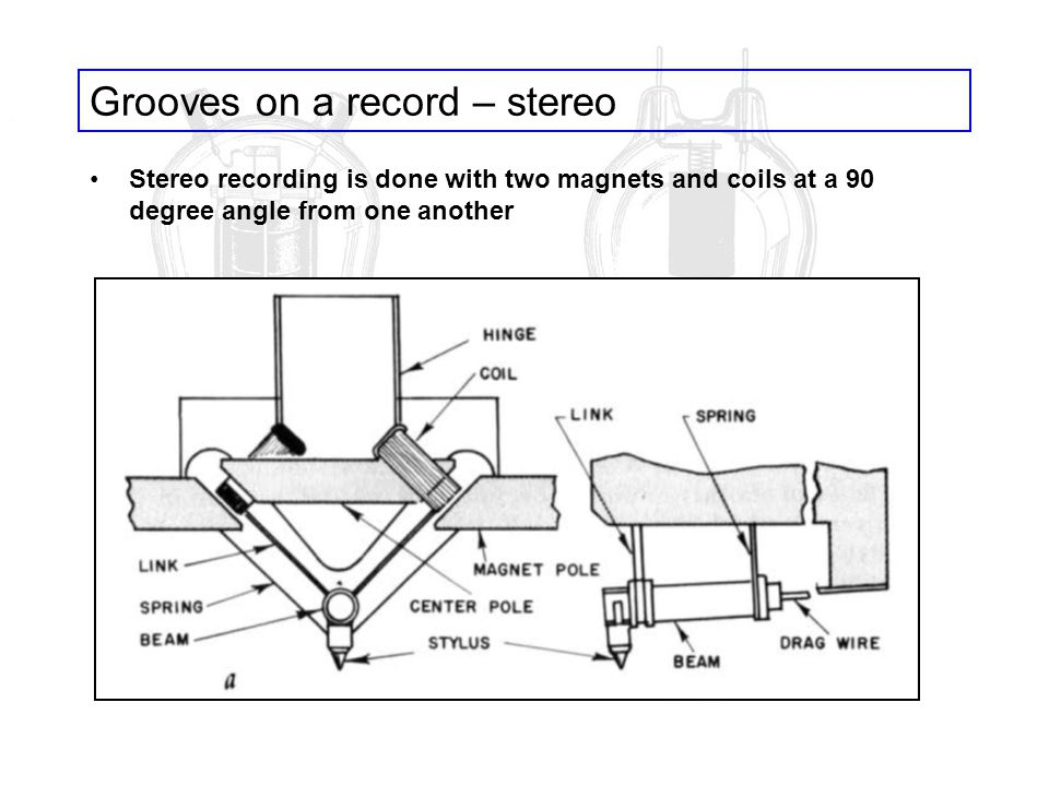 Grooves on a record – stereo Stereo recording is done with two magnets and coils at a 90 degree angle from one another