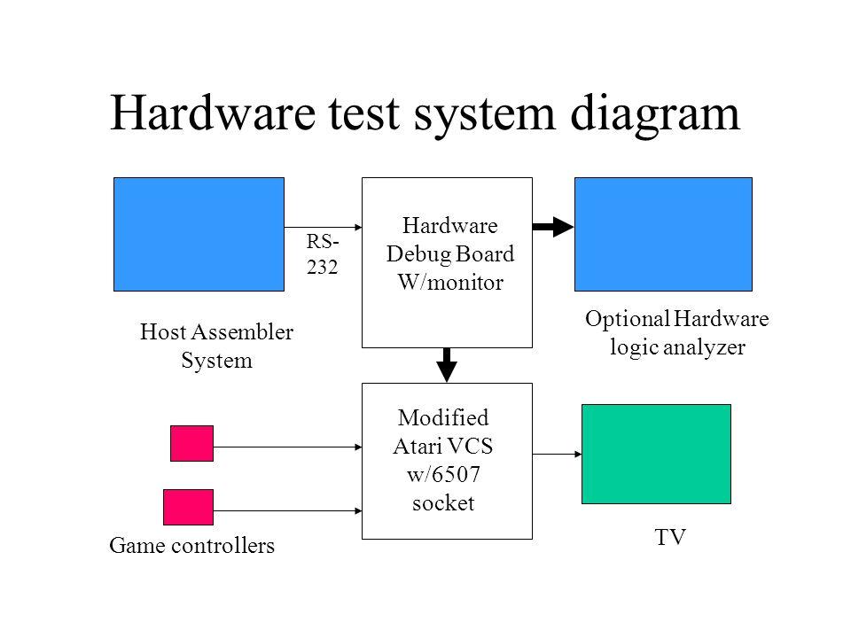 Hardware test system diagram Host Assembler System Optional Hardware logic analyzer TV Game controllers Modified Atari VCS w/6507 socket RS- 232 Hardw