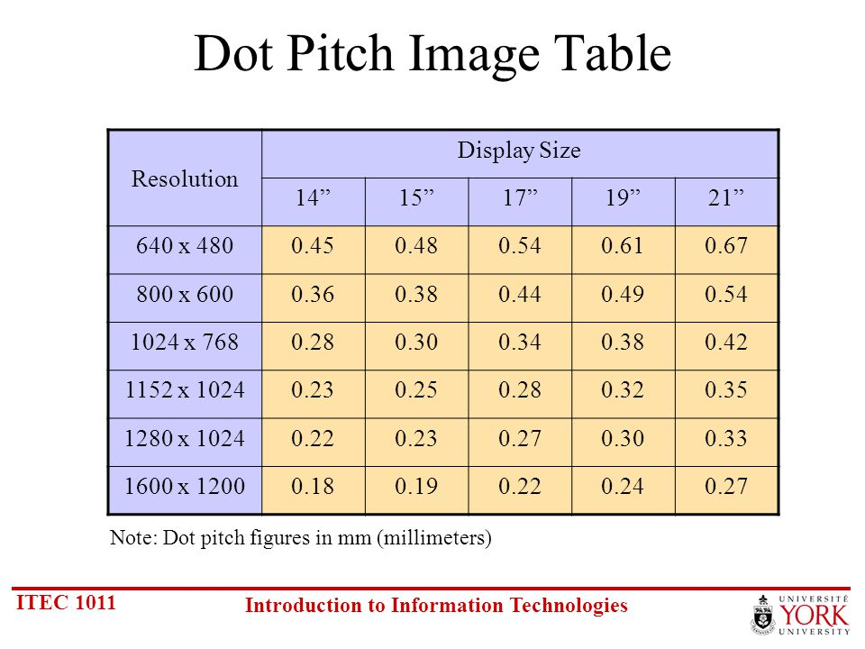 ITEC 1011 Introduction to Information Technologies Dot Pitch Image Table Resolution Display Size 1415171921 640 x 4800.450.480.540.610.67 800 x 6000.360.380.440.490.54 1024 x 7680.280.300.340.380.42 1152 x 10240.230.250.280.320.35 1280 x 10240.220.230.270.300.33 1600 x 12000.180.190.220.240.27 Note: Dot pitch figures in mm (millimeters)