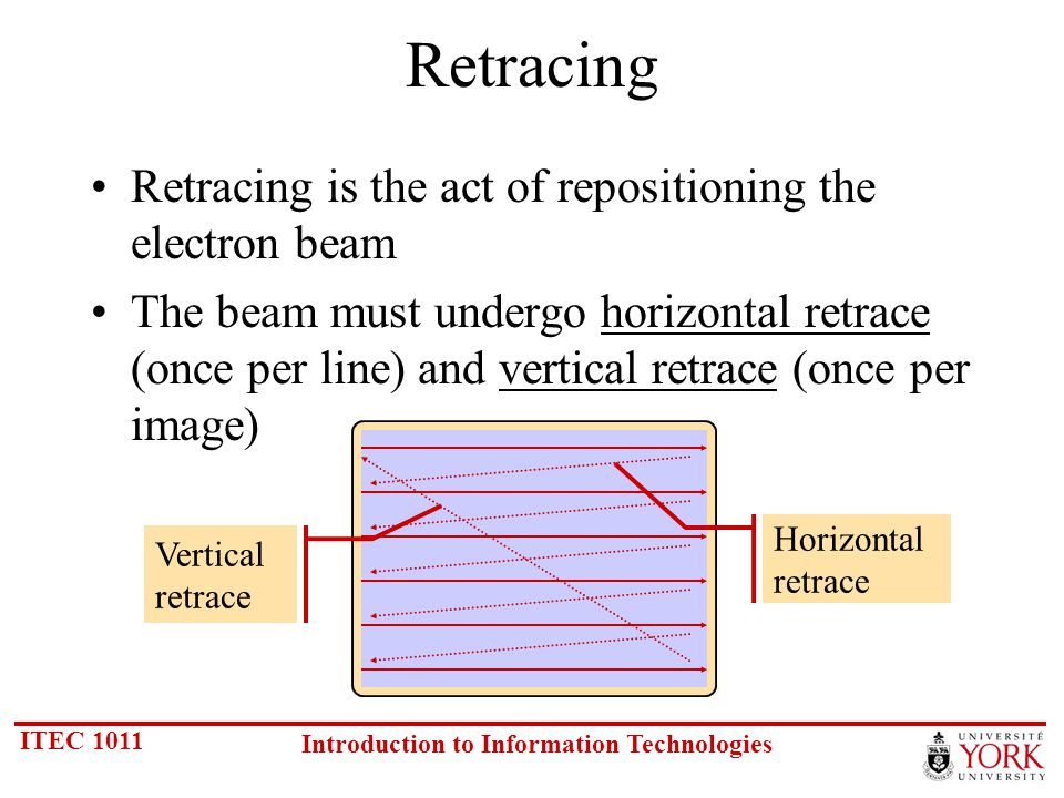 ITEC 1011 Introduction to Information Technologies Retracing Retracing is the act of repositioning the electron beam The beam must undergo horizontal retrace (once per line) and vertical retrace (once per image) Vertical retrace Horizontal retrace