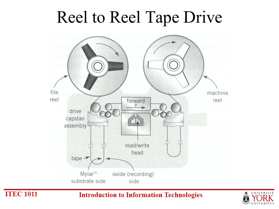 ITEC 1011 Introduction to Information Technologies Tape Reels