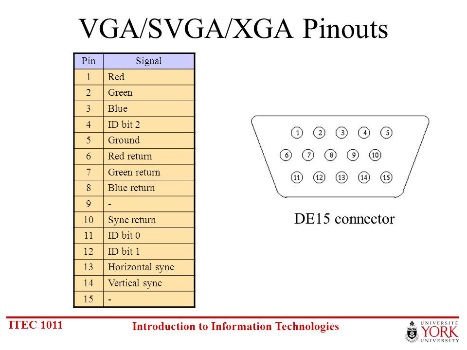 ITEC 1011 Introduction to Information Technologies VGA/SVGA/XGA Pinouts PinSignal 1Red 2Green 3Blue 4ID bit 2 5Ground 6Red return 7Green return 8Blue return 9- 10Sync return 11ID bit 0 12ID bit 1 13Horizontal sync 14Vertical sync 15- DE15 connector