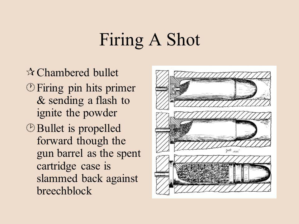Firing A Shot ¶Chambered bullet ·Firing pin hits primer & sending a flash to ignite the powder ¸Bullet is propelled forward though the gun barrel as t