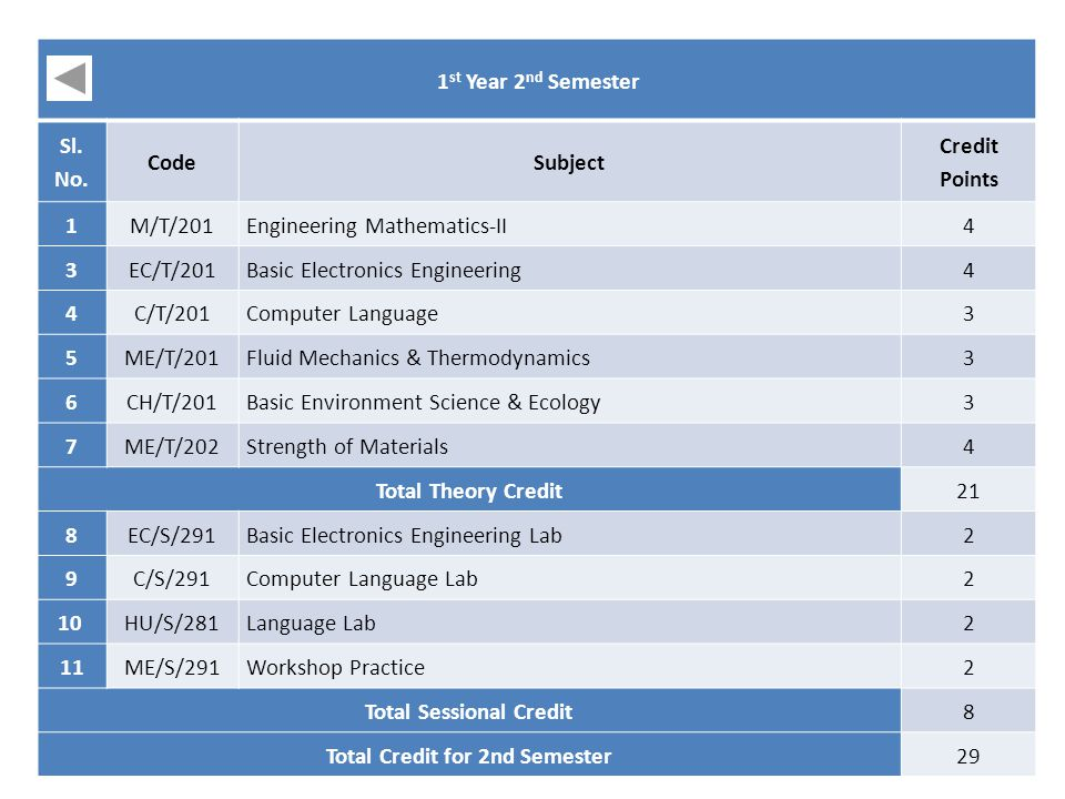 1 st Year 2 nd Semester Sl. No. CodeSubject Credit Points 1M/T/201Engineering Mathematics-II4 3EC/T/201Basic Electronics Engineering4 4C/T/201Computer