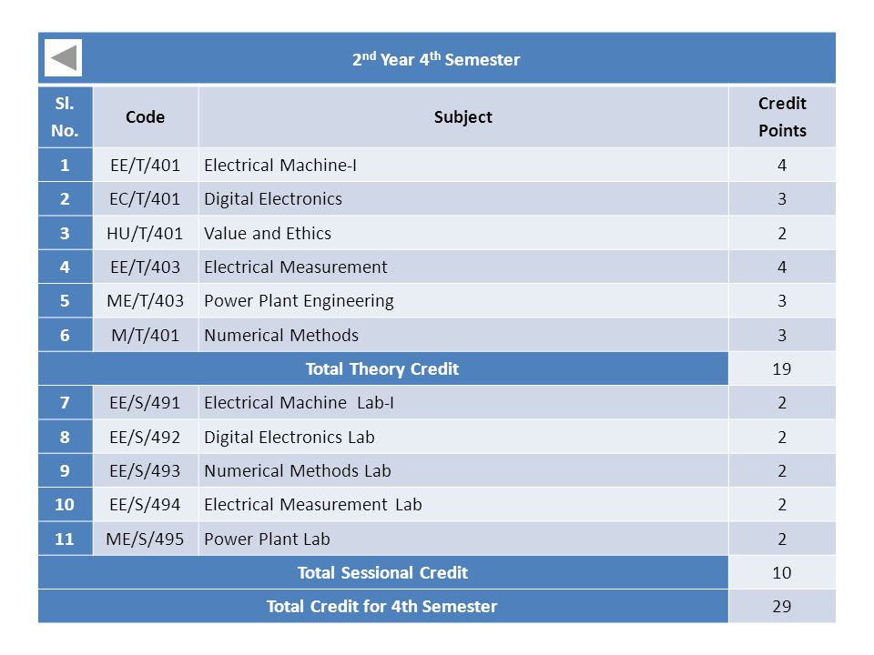 2 nd Year 4 th Semester Sl. No. CodeSubject Credit Points 1EE/T/401Electrical Machine-I4 2EC/T/401Digital Electronics3 3HU/T/401Value and Ethics2 4EE/