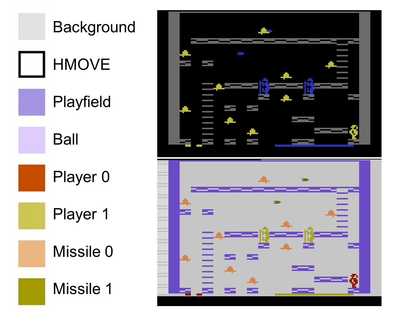 Background HMOVE Playfield Ball Player 0 Player 1 Missile 0 Missile 1