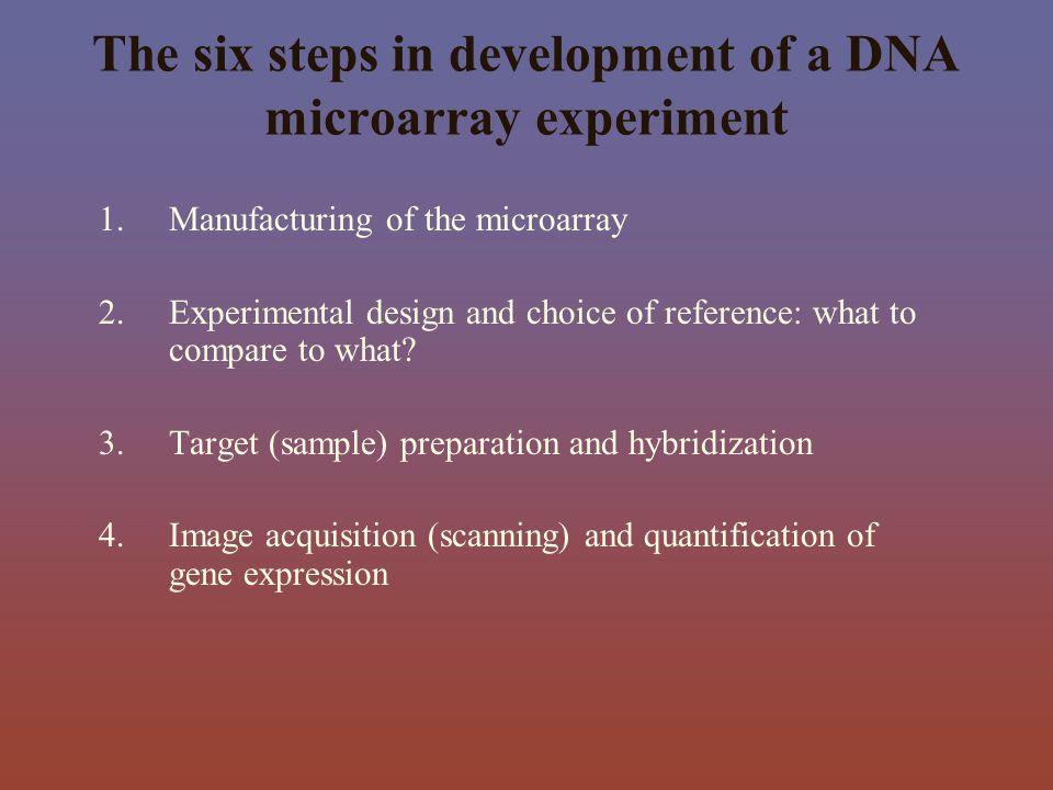 cDNA Array Microarray of thousands of Oligos on a glass slide Printed cDNA or Oligonucleotide Arrays Robotically spotted cDNAs (50mer) or Oligonucleotides (70mers) vs.