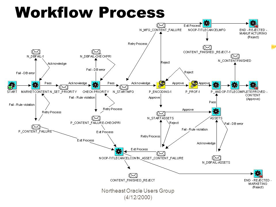 Northeast Oracle Users Group (4/12/2000) Workflow Process