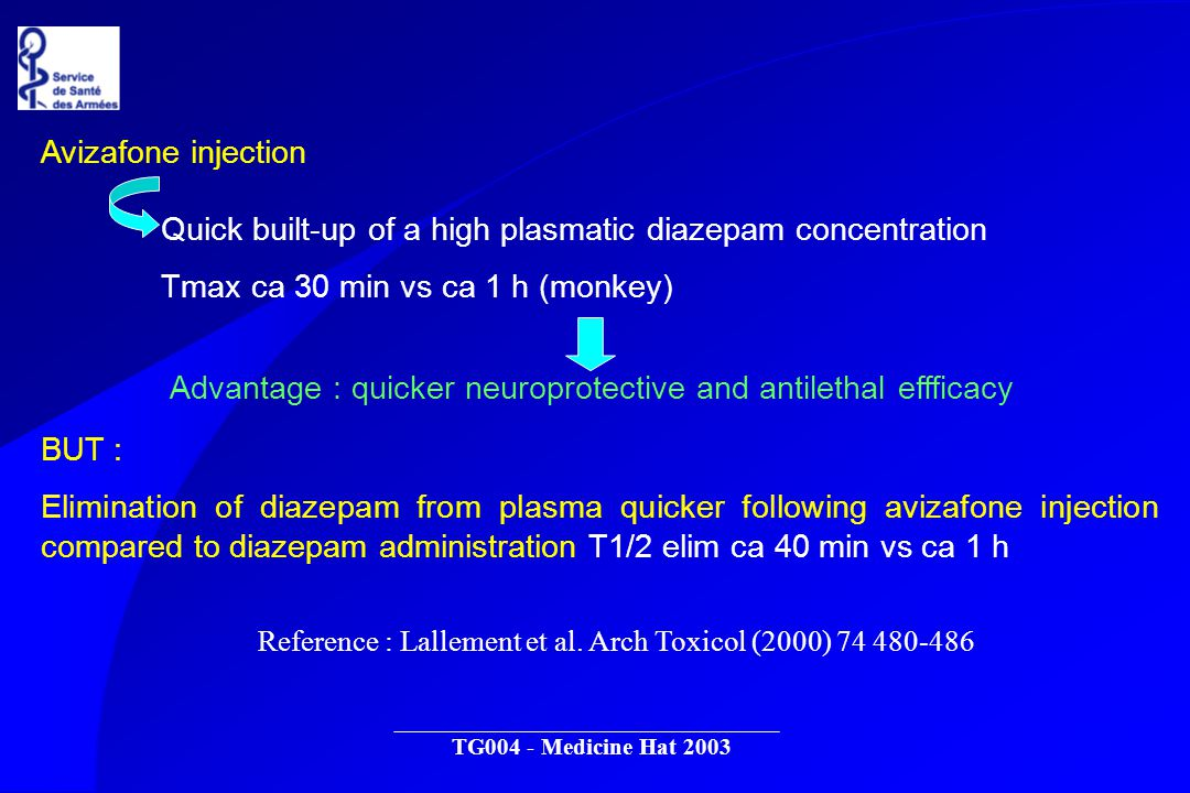 TG004 - Medicine Hat 2003 Avizafone injection Quick built-up of a high plasmatic diazepam concentration Tmax ca 30 min vs ca 1 h (monkey) Advantage : quicker neuroprotective and antilethal effficacy BUT : Elimination of diazepam from plasma quicker following avizafone injection compared to diazepam administration T1/2 elim ca 40 min vs ca 1 h Reference : Lallement et al.