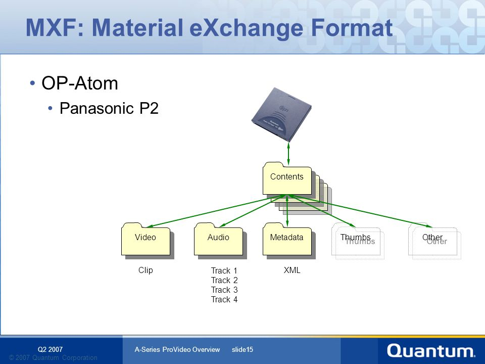 Q2 2007 A-Series ProVideo Overview slide15 © 2007 Quantum Corporation Contents MXF: Material eXchange Format OP-Atom Panasonic P2 Contents Metadata Audio Video Thumbs Other ClipTrack 1 Track 2 Track 3 Track 4 XML